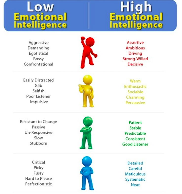 image Emotional intelligence